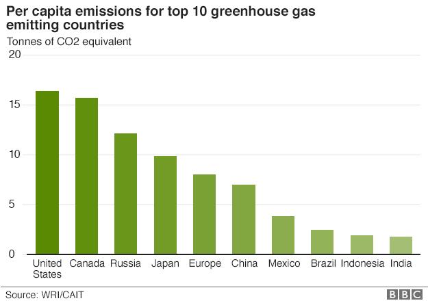 Chart showing per capita emissions