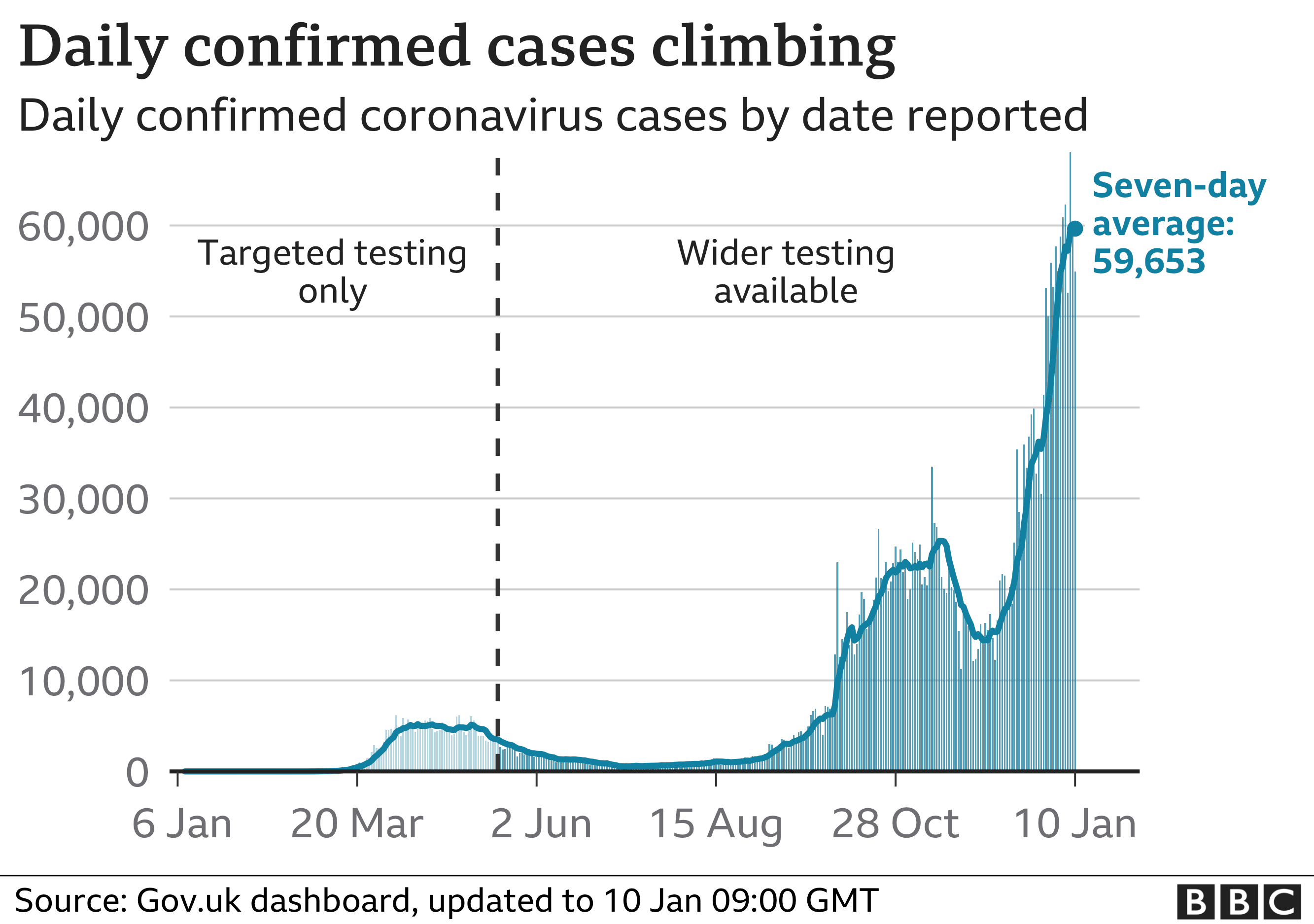 Chart shows daily cases are continuing to increase