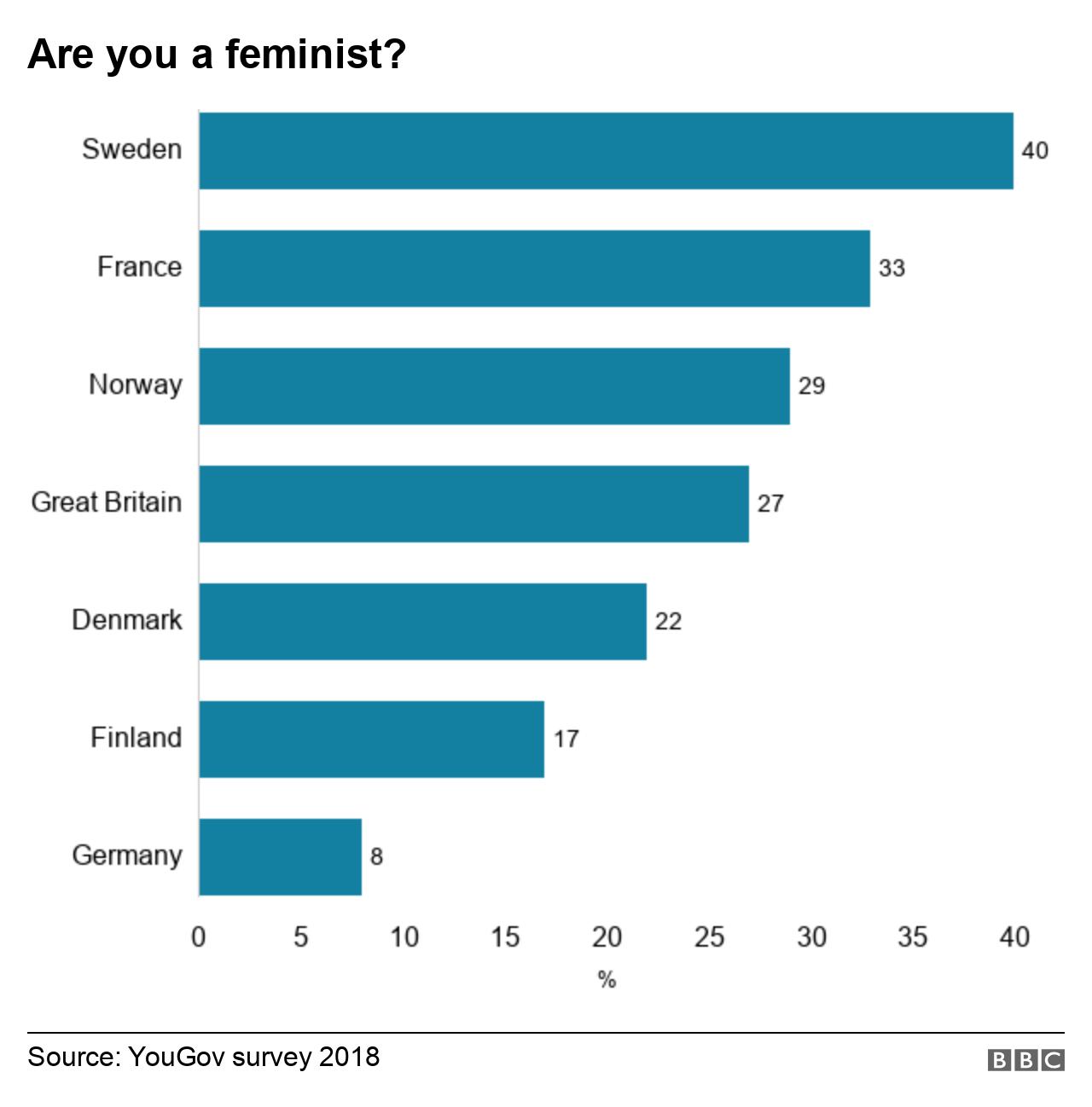 Guys feminist where meet to How to