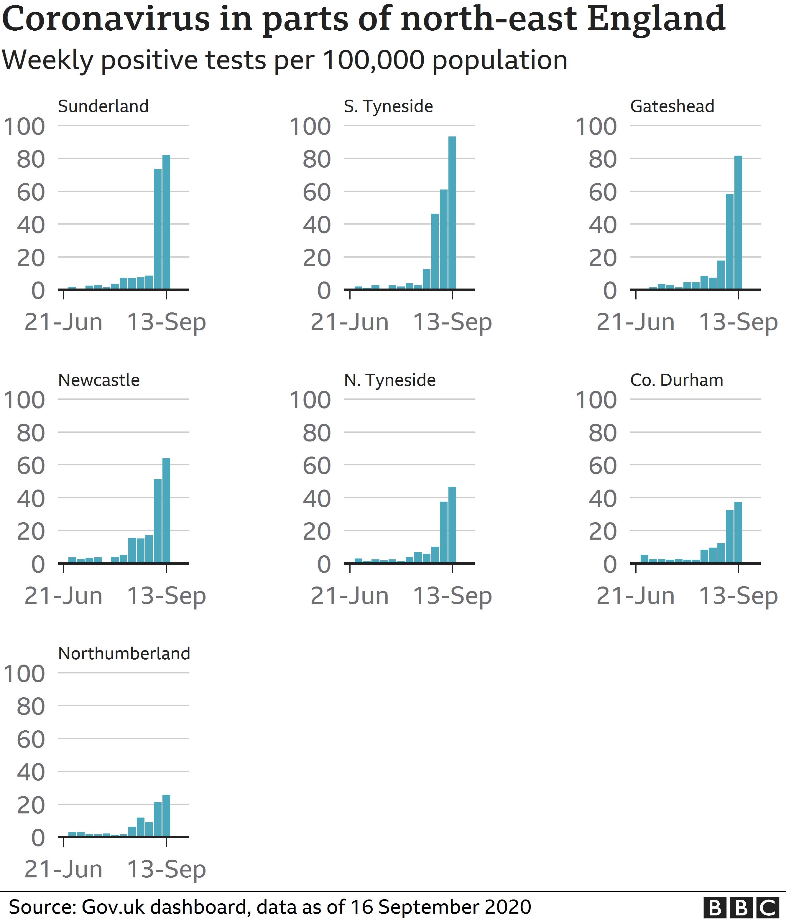 Graphique montrant les cas de coronavirus dans le nord-est