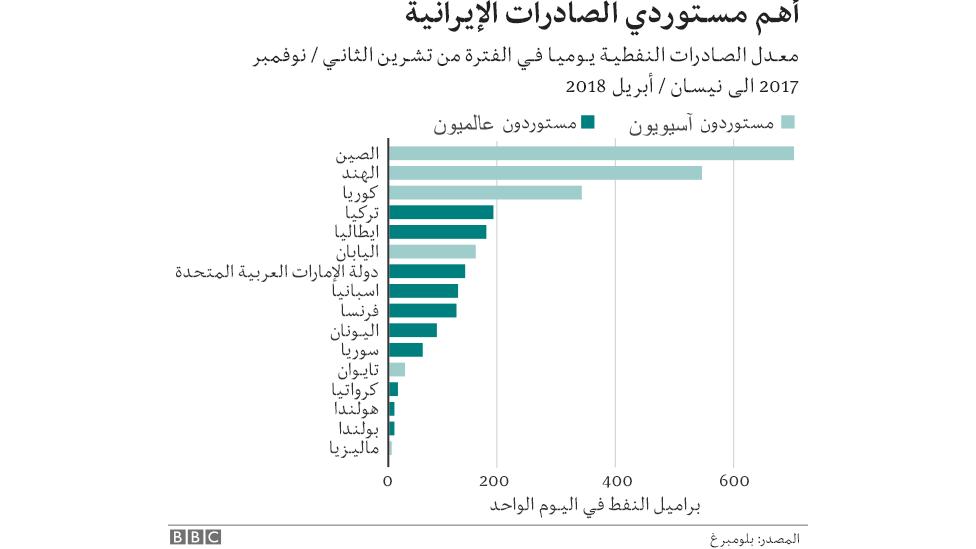 رسم بياني لأهم مستوردي الصادرات الإيرانية