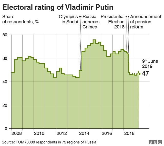 Putin electoral rating graphic