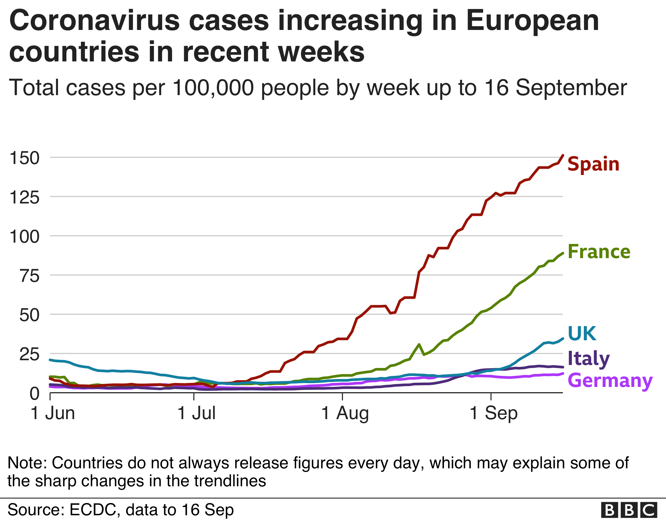 Coronavirus Who Warns Europe Over Very Serious Covid Surge Bbc News