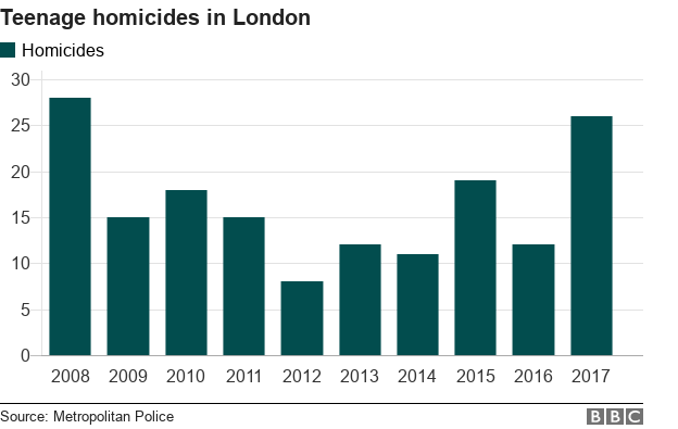 Chart showing rise in London teenage homicides