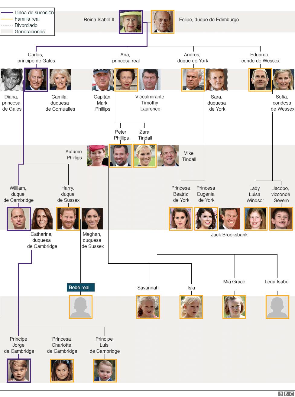 Árbol genealógico familia real británica.