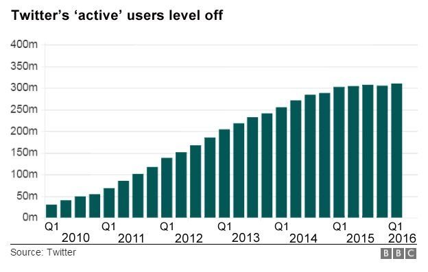 Twitter growth levels