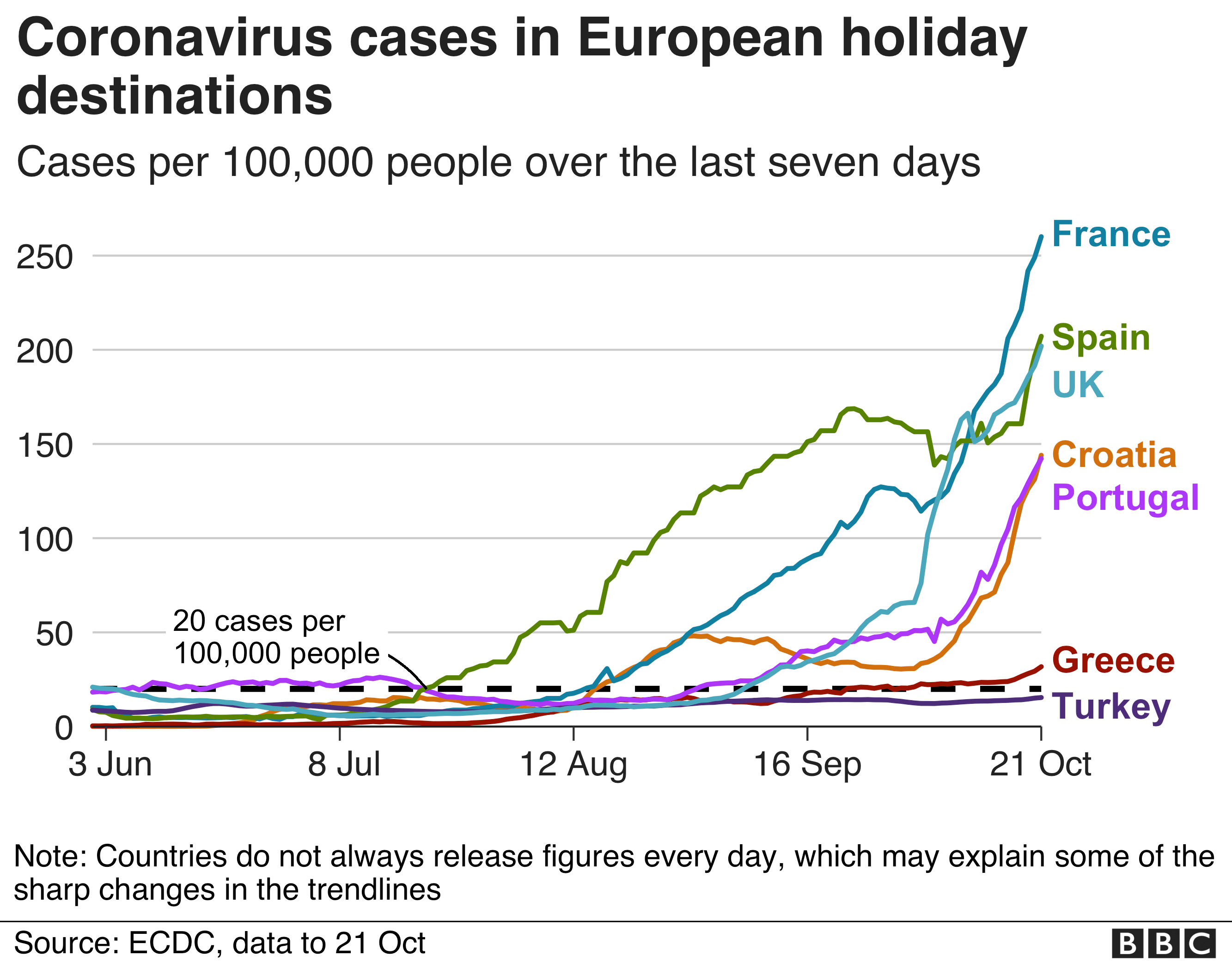 22 October chart showing coronavirus cases by destination