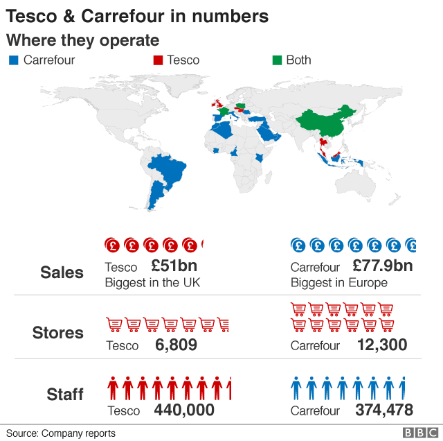 Tesco - Carrefour by numbers