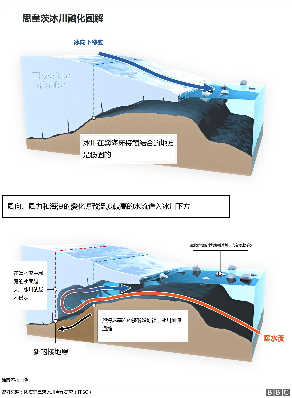 冰川融化圖解