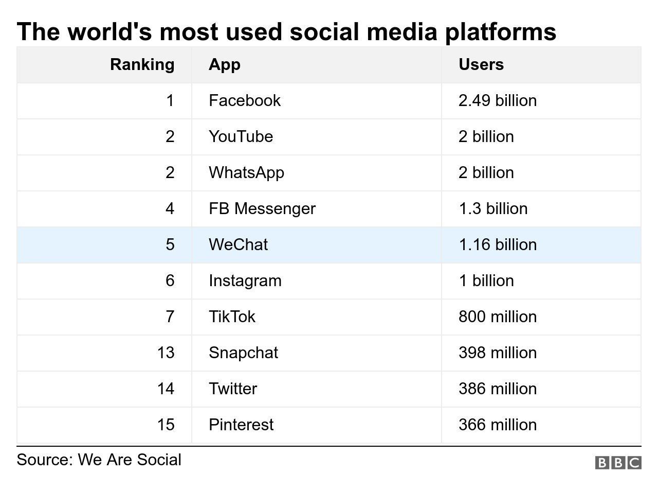 Table showing the world`s most used social platforms and highlighting WeChat in 5th place