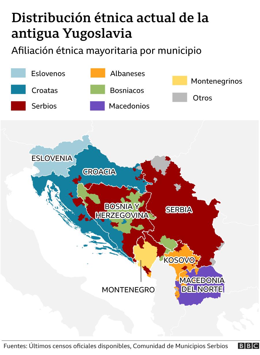 Distribución étnica actual de la antigua Yugoslavia