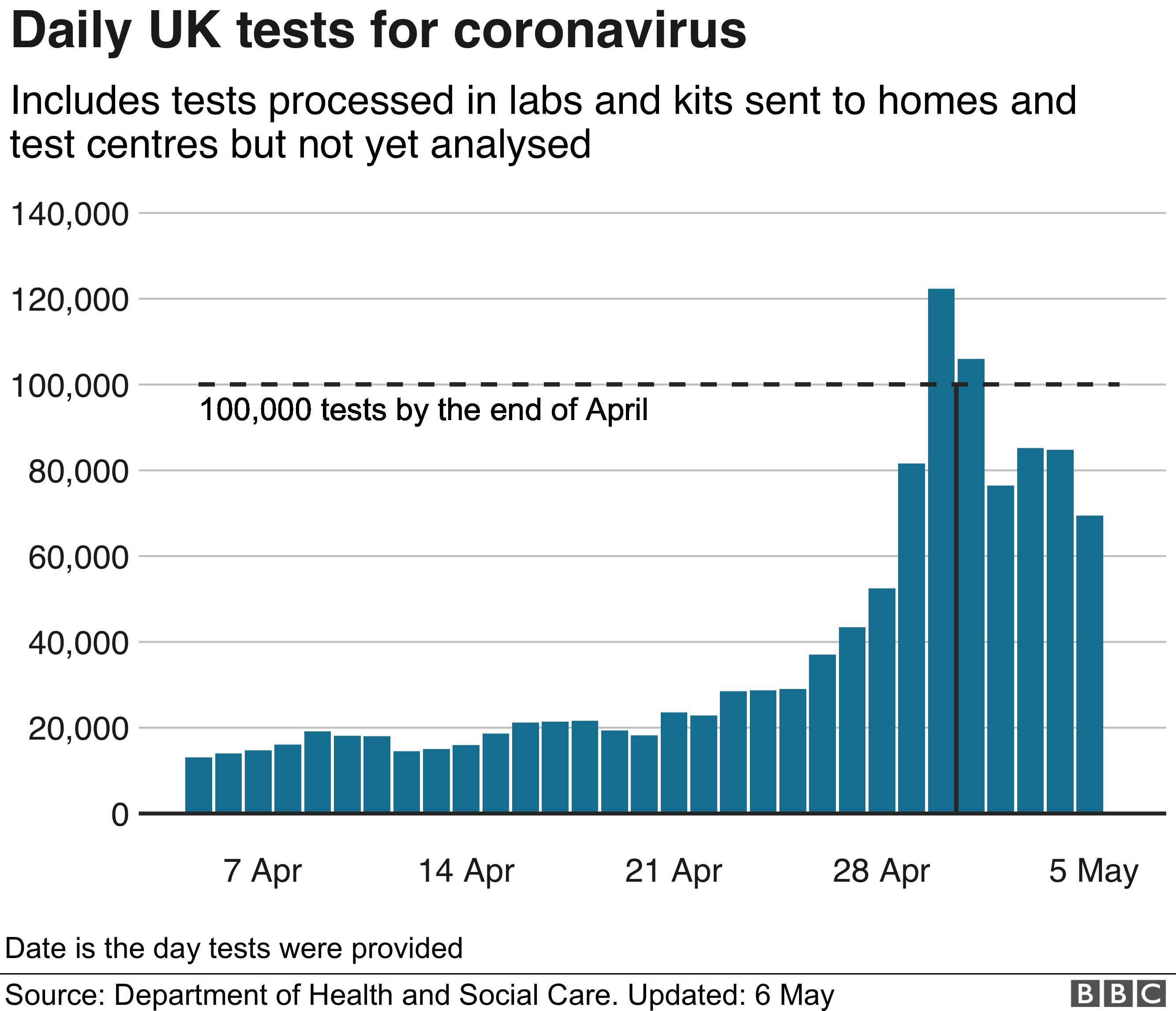Graph showing daily UK tests for coronavirus