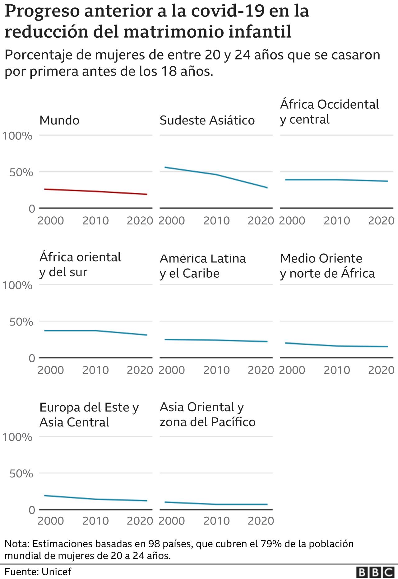 Matrimonios infantiles por áreas geográficas