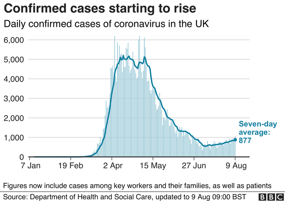 Graph showing confirmed cases of Covid-19 starting to rise in the UK