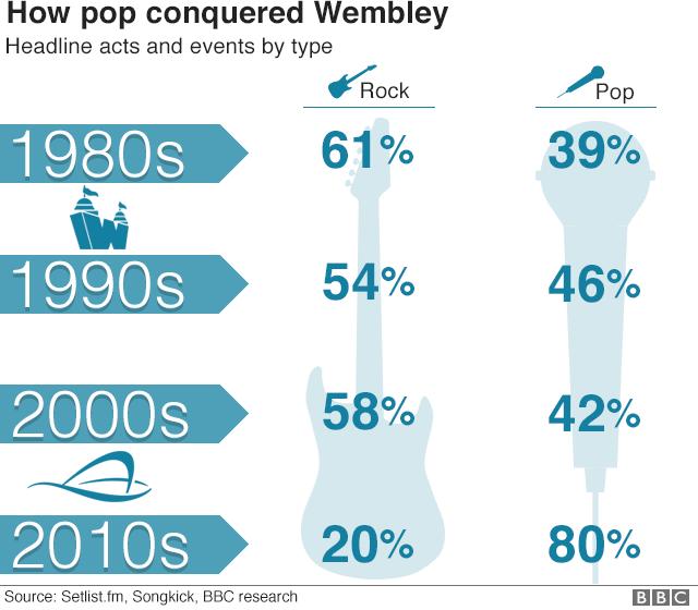 How pop conquered Wembley