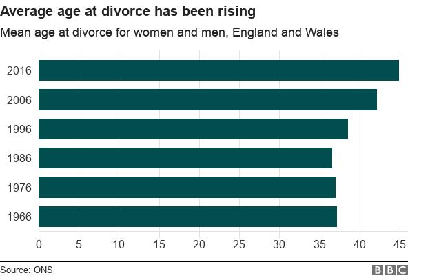 average age at divorce has been rising