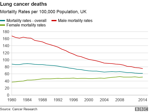 lung cancer deaths are down overall, but have risen among women who started smoking in larger numbers more recently than men