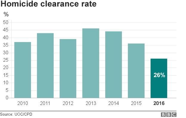 Chicago clearance rate