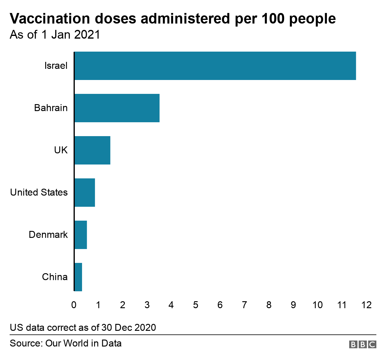 Graph showing vaccine doses administered