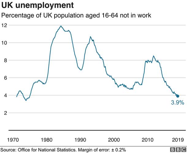 Graph of unemployment figures
