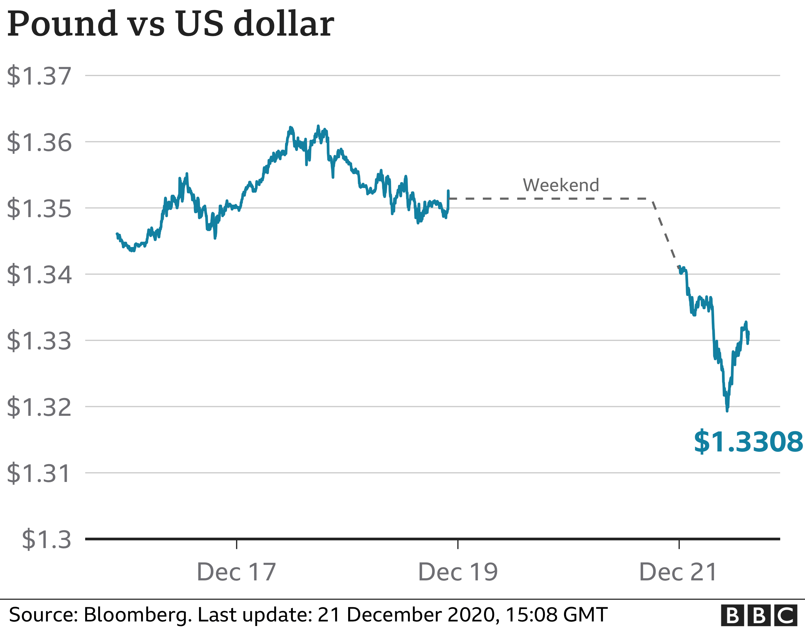 Shares fall as new Covid strain spooks investors thumbnail