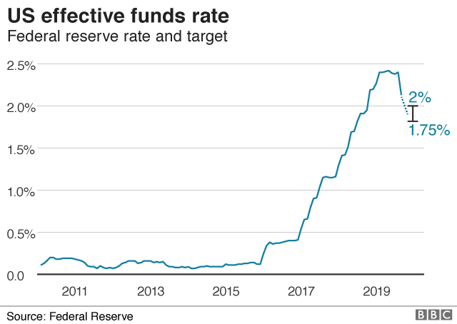 US federal funds rate