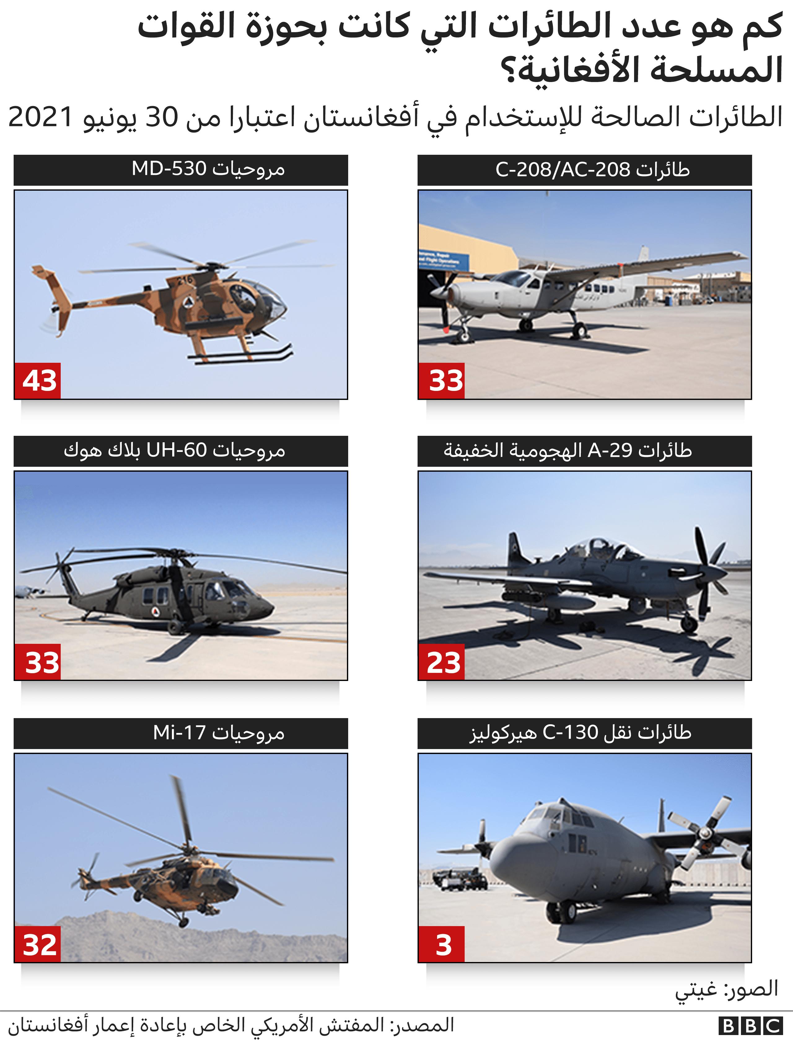 رسم غرافيك يوضح عدد الطائرات التي كانت بحوزة القوات المسلحة الأفغانية