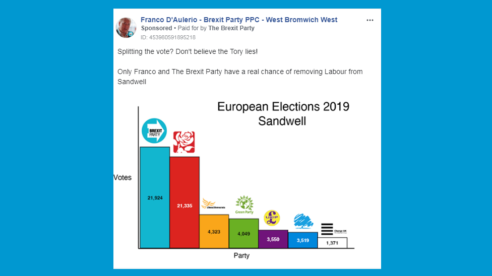 brexit party shown beating all others in european elections 2019 in Sandwell