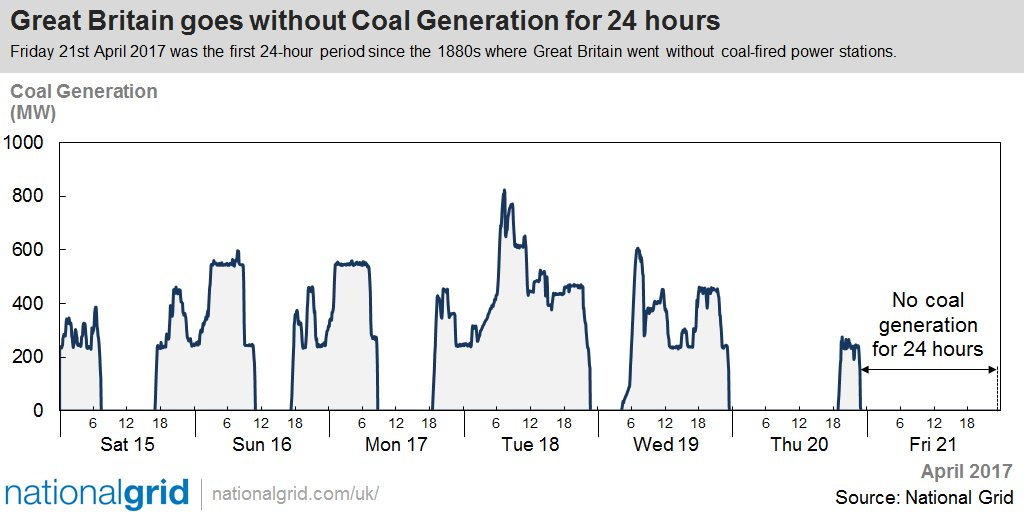Chart showing Great Britain's coal generation usage