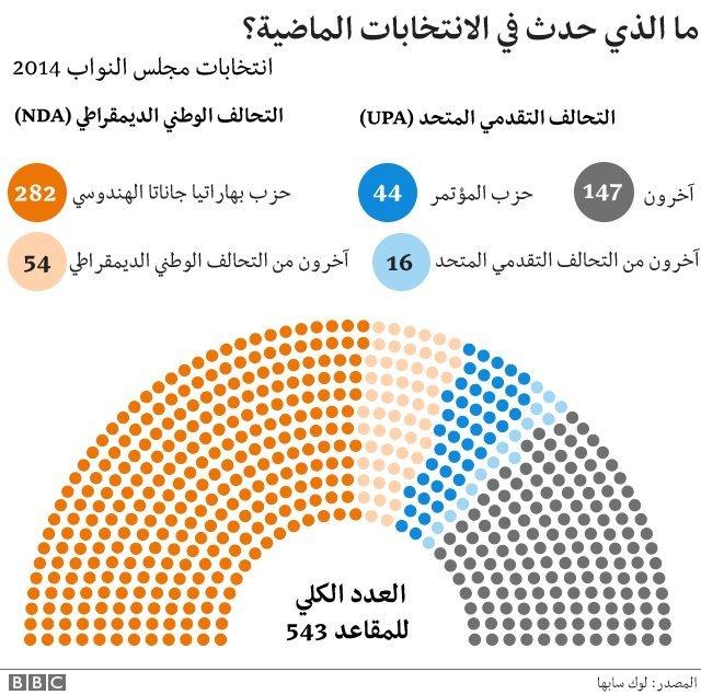 أرقام الانتخابات الماضية عام 2014