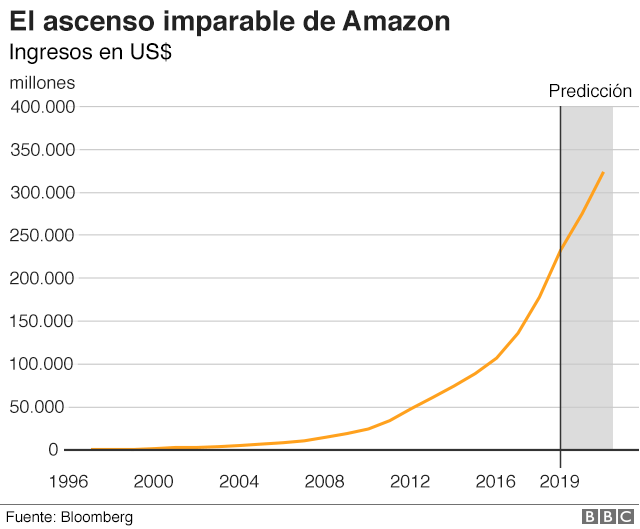 Ascenso de Amazon