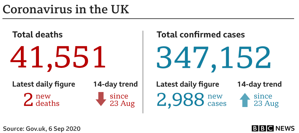 Coronavirus cases in the UK - at a glance - 6 September 2020