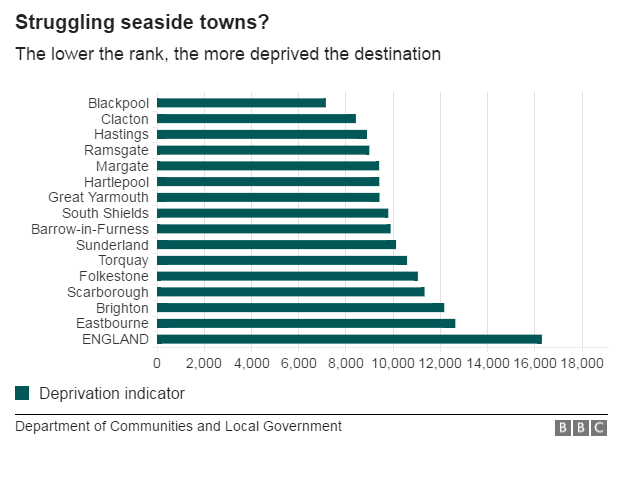 Chart showing deprivation levels in England