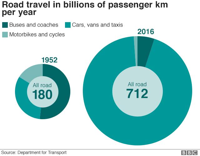 road travel in billions of passenger km