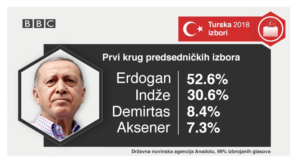 Prvi krug predsedničkih izbora u Turskoj