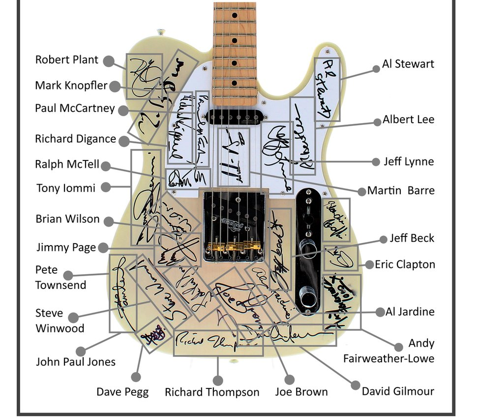 Map of signatures on the Jerry Donahue Fund guitar