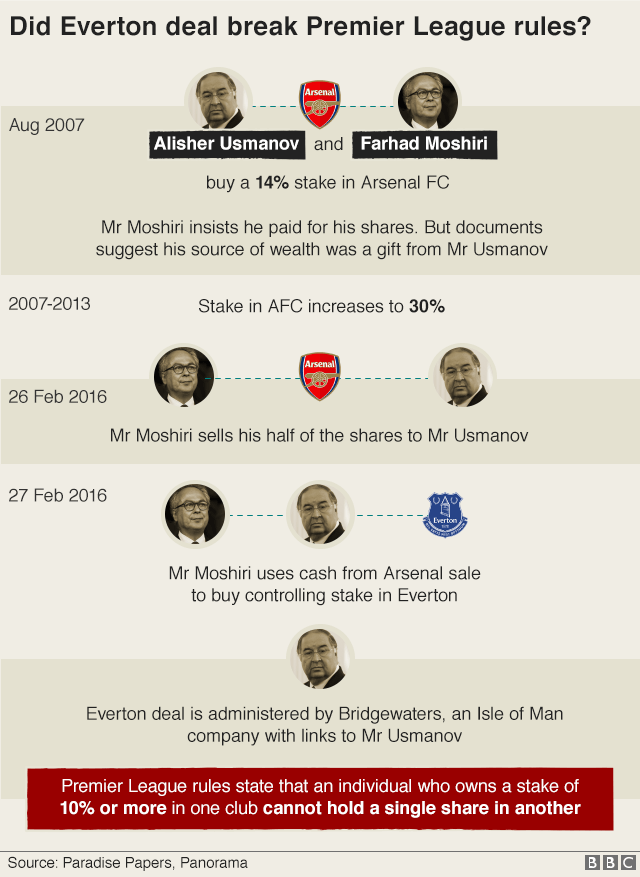 Graphic title Did Everton deal break Premier League rules? Agusut 2007: Alisher Usmanov and Farhad Moshiri buy a 14% stake in Arsenal FC/ Mr Moshiri insists he paid for his shares. But documents suggest his source of wealth was a gift from Mr Usmanov. 2007-2013 Stake in AFC increased to 30%/ 26 February 2013 Mr Moshiri sells his half of the shares to Mr Usmanov/ 27 February 2016 Mr Moshiri uses cash from Arsenal sale to buy controlling stake in Everton/ Everton deal is administered by Bridgewaters, an Isle of Man company with links to Mr Usmanov/ Premier League rules state that an individual who owns a stake of 10% or more in one club cannot hold a single share in another.