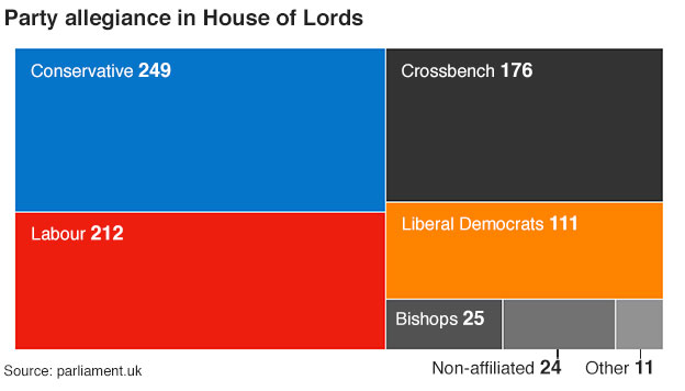 Graphic showing the breakdown of the House of Lords - 26 October 2015