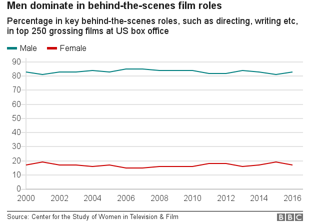 Chart showing men taking the majority of behind the scenes film jobs, such as directing, writing etc