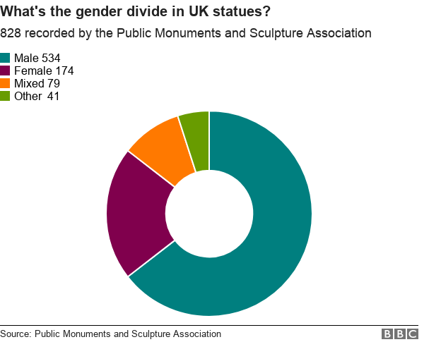 what's the gender divide in UK statues?