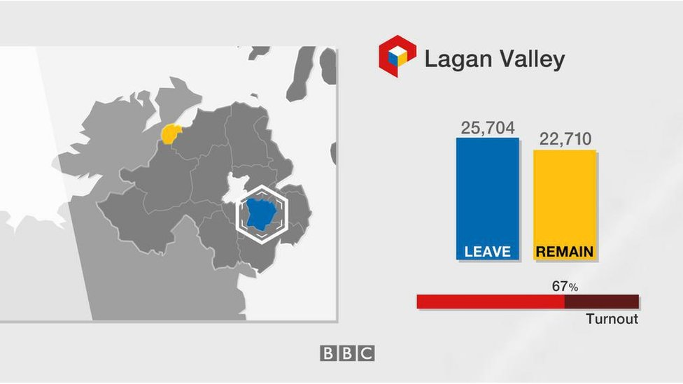 Lagan Valley: Leave 25,704; Remain 22,710; turnout 67%