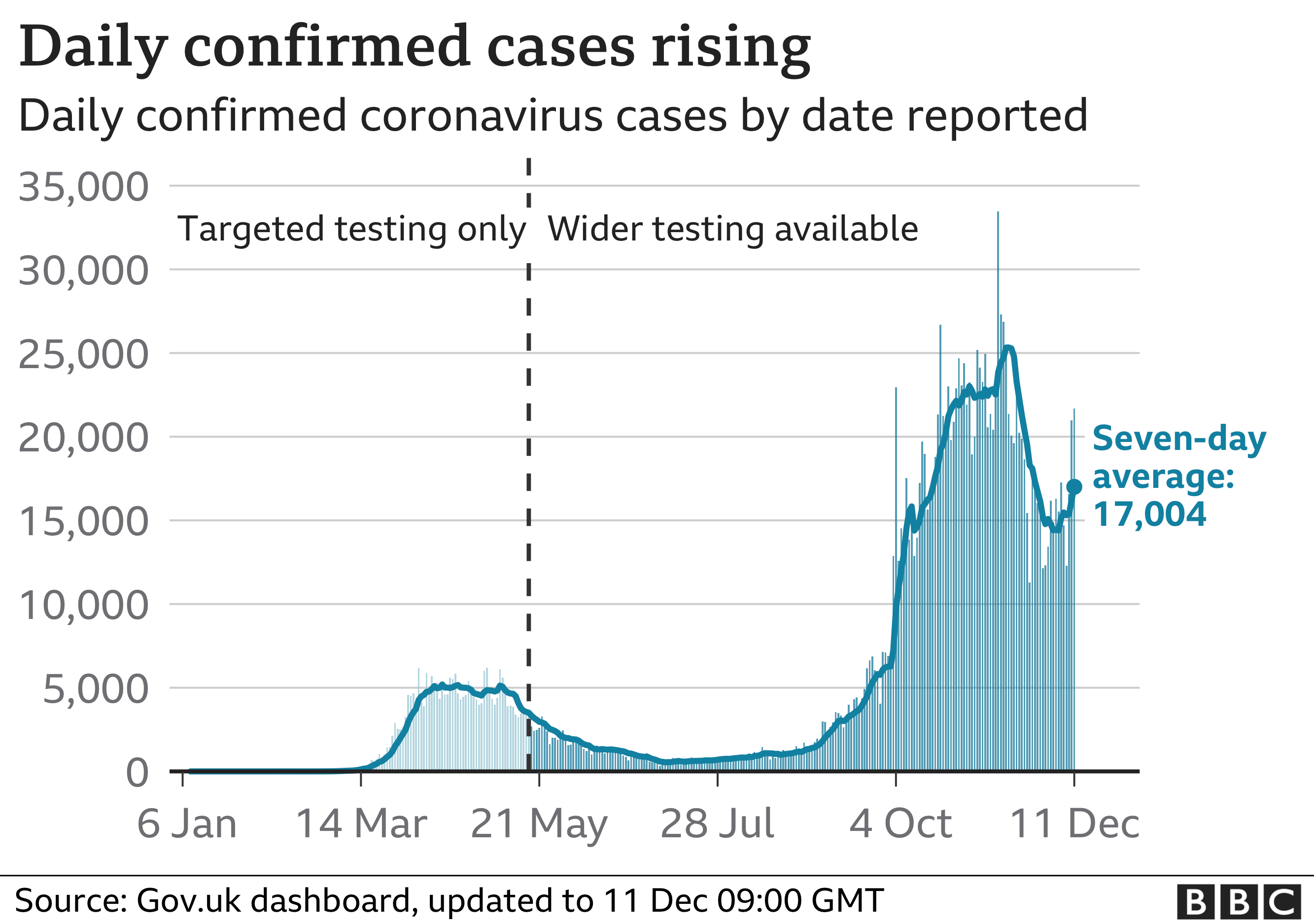 UK daily cases graphic