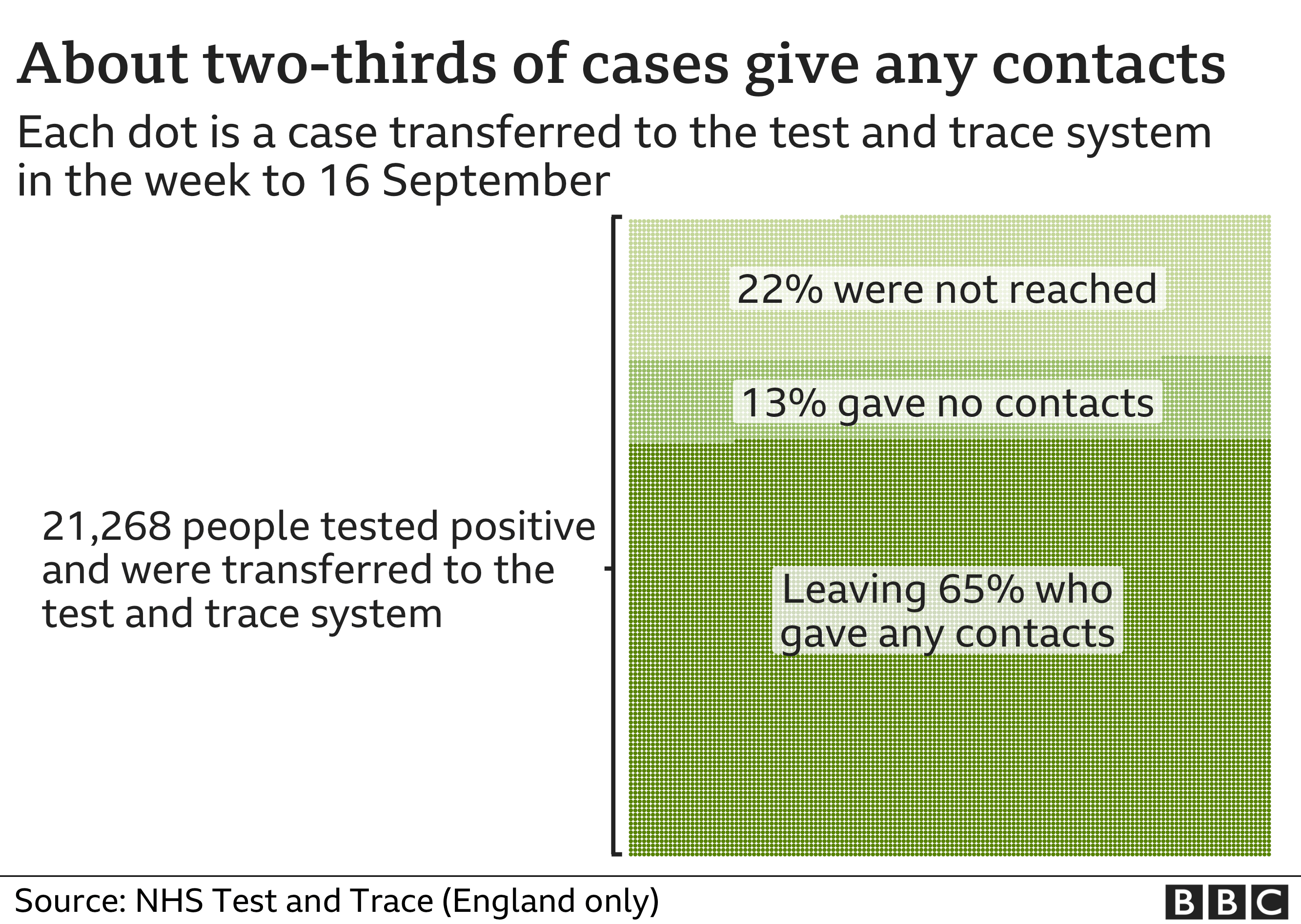 Graphic: About two-thirds of cases do not provide details for any contacts