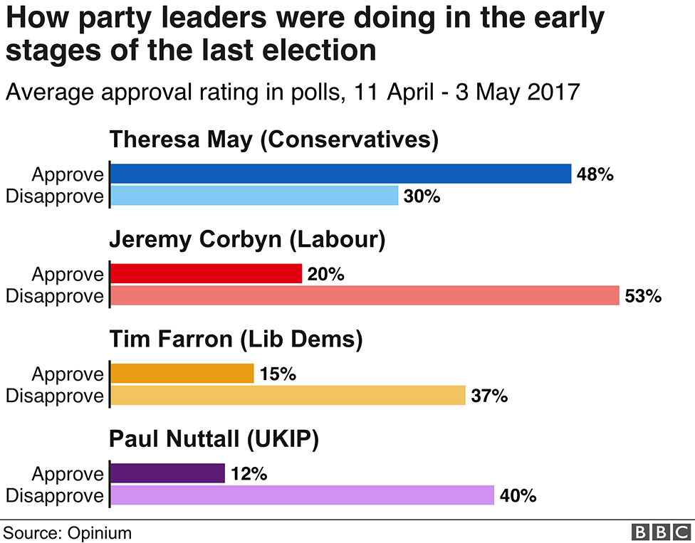 Graph: How party leaders were doing in the early stages of the 2017 election