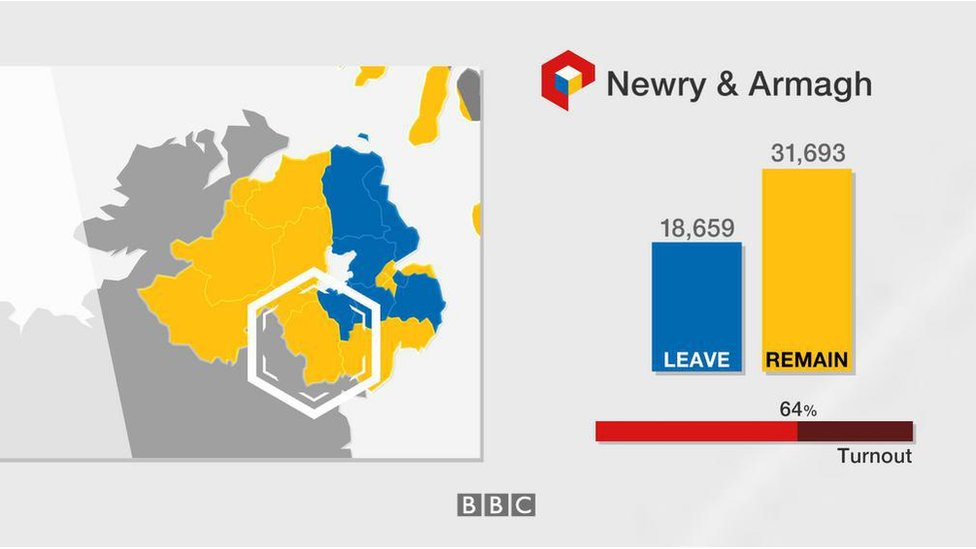 Newry & Armagh: Leave 18,659; Remain 31,693; turnout 64%