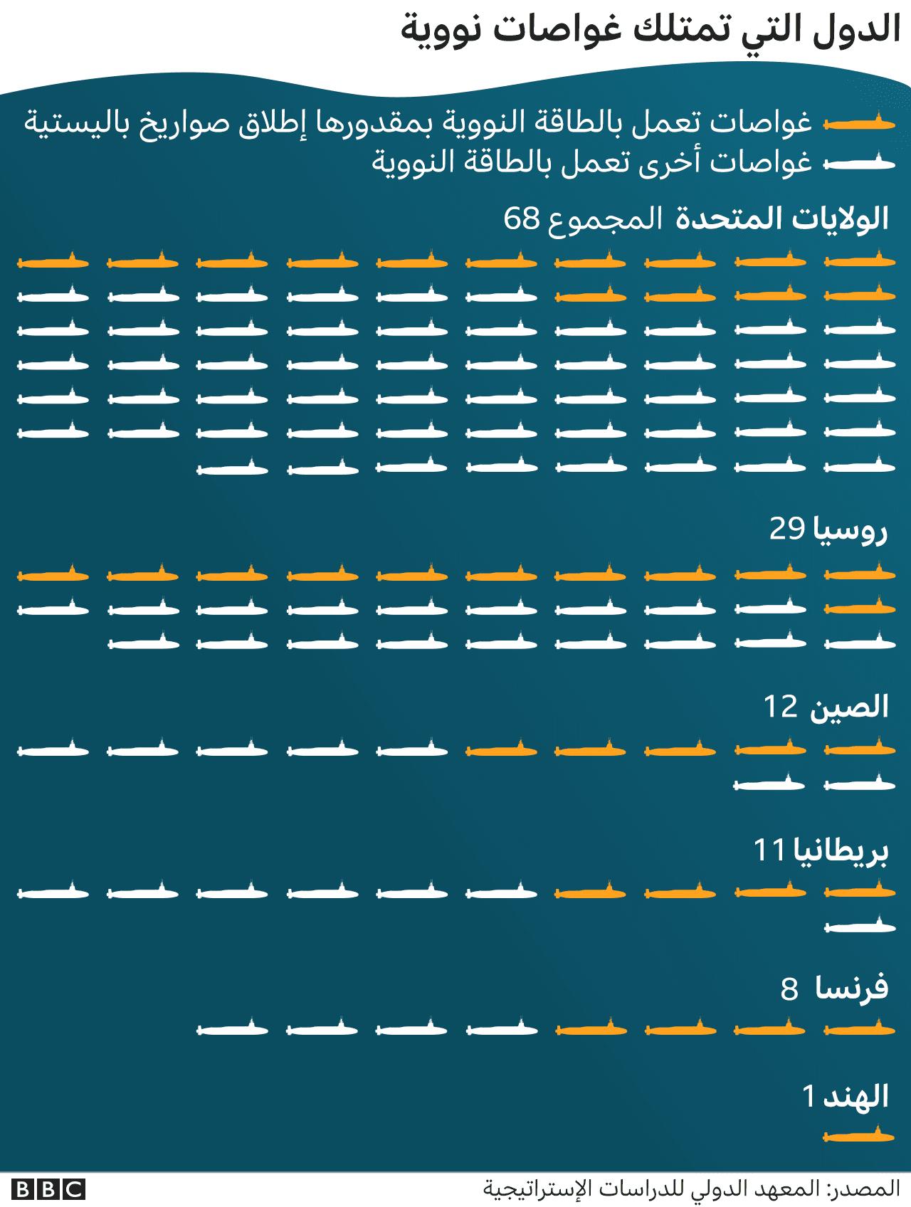 توزيع الغواصات النووية