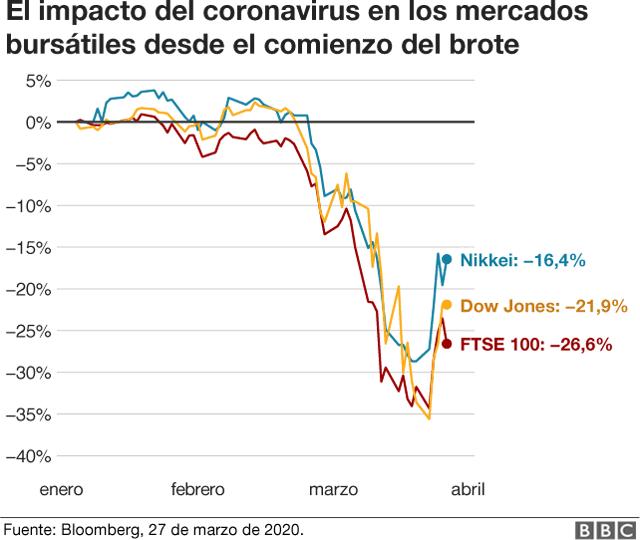 Impacto del coronavirus en los mercados bursátiles