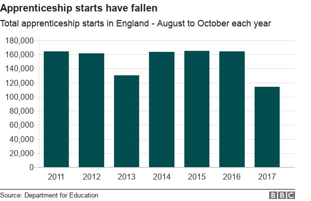 Chart showing apprenticeship starts