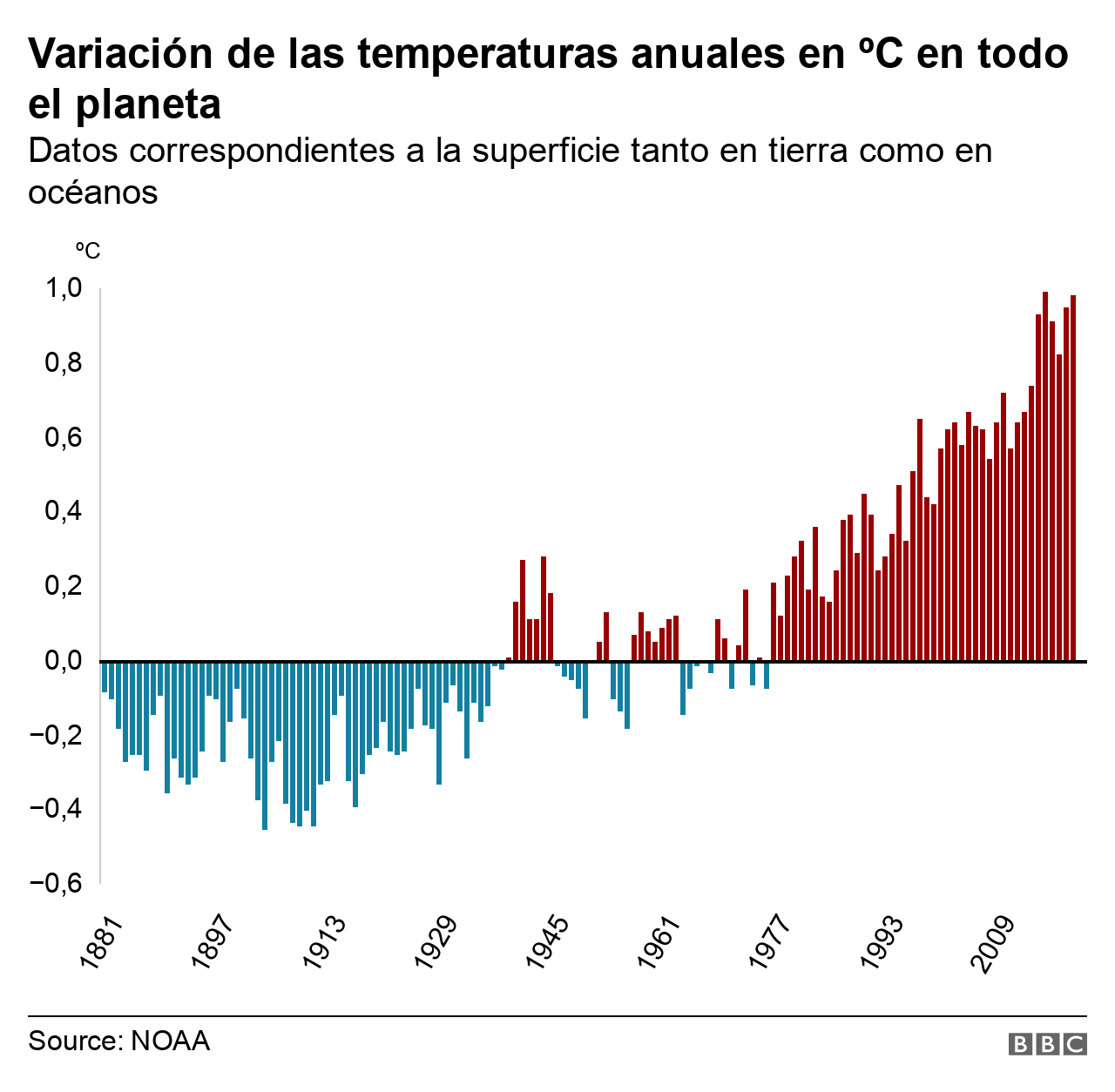 Gráfico variación temperaturas anuales