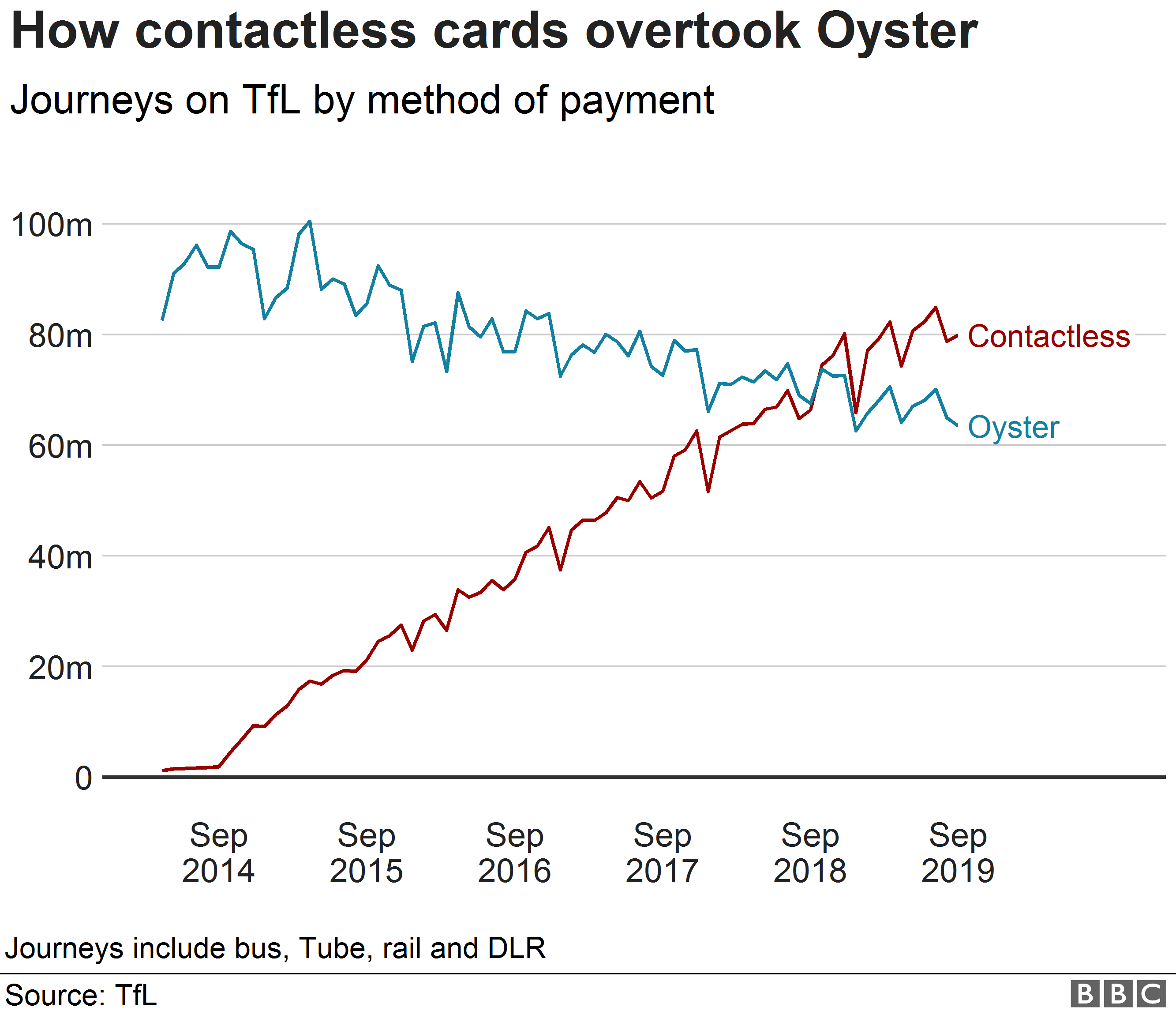 Chart showing the growth of contactless and decline of Oyster